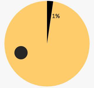 SzJA 1% 2019: Növekvő bevételek, tovább csökkenő rendelkezésszám mellett